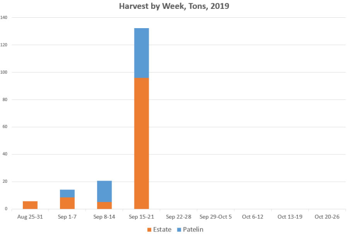 Mid-Sept Harvest - Graph
