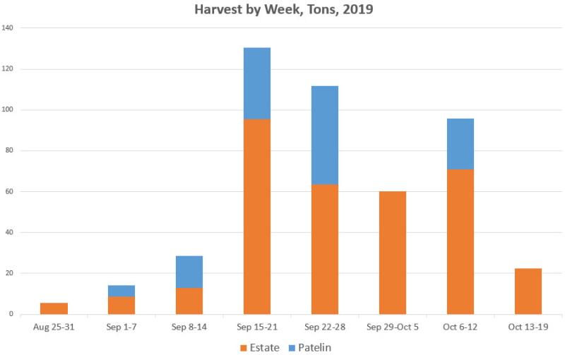 Final Harvest Graph