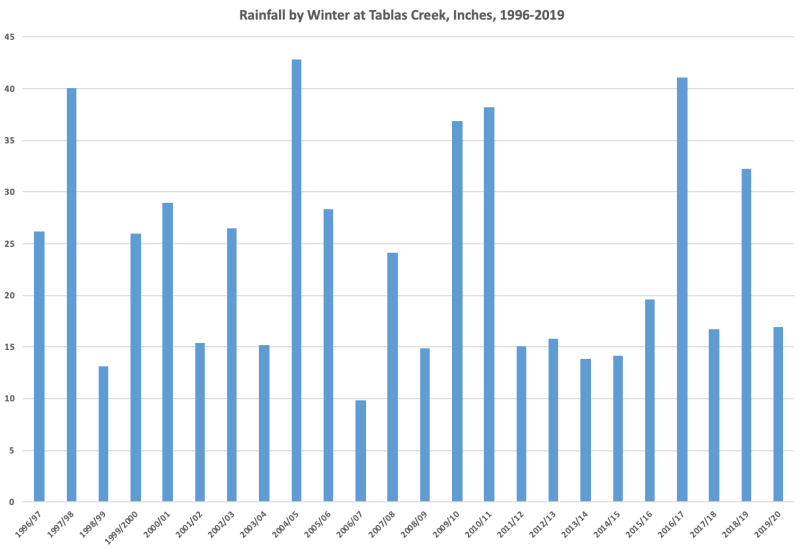 Rainfall by Winter 1996-2020