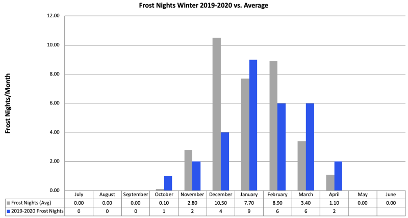Below Freezing Nights 2019-20 vs Avg