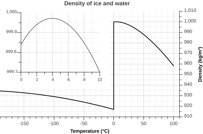 2560px-Density_of_ice_and_water_(en).svg
