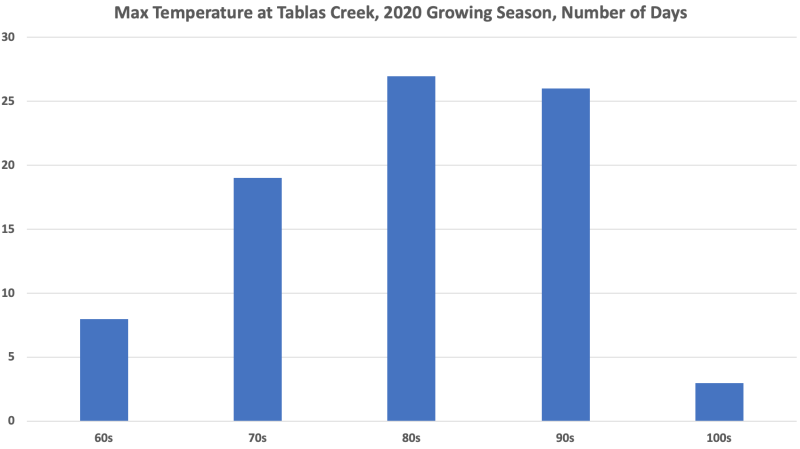 High Temps 2020 Growing Season