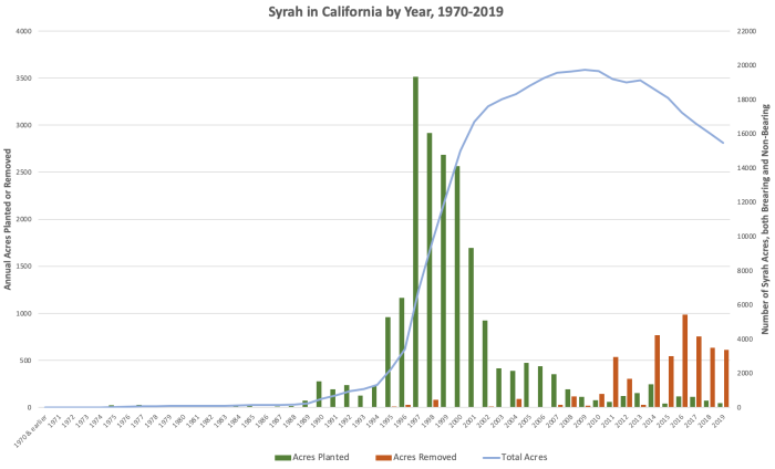 California Syrah plantings and acreage by year 1970-2019