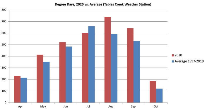 Degree Days vs Average 2020 Growing Season