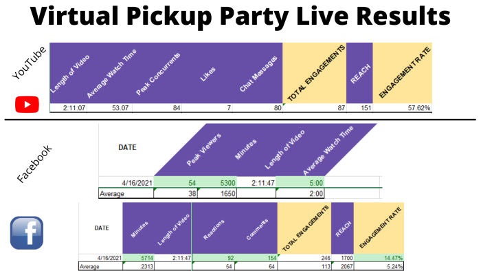 Virtual Pickup Party Live Results