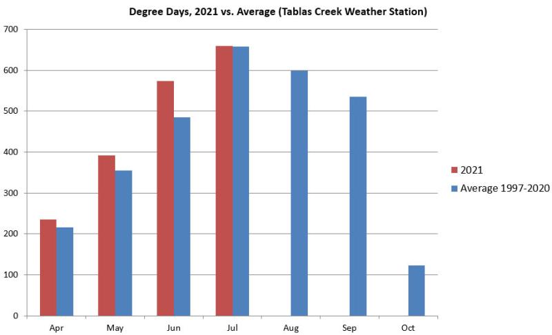 Degree Days 2021 vs Average