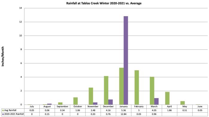 Winter Rainfall 2020-21 vs Normal