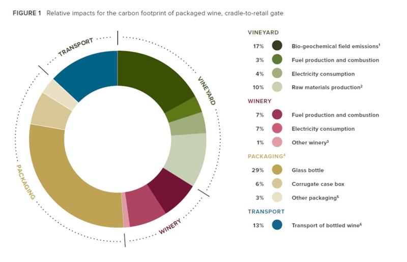 Carbon Footprint of CA Wine