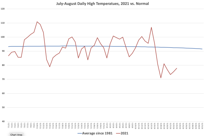 Daily High Temperatures July-August 2021 vs Normal